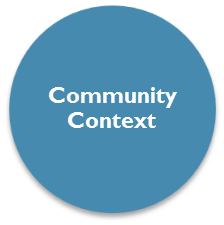 Communitycontext